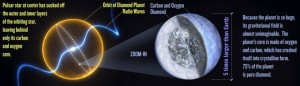 PSR J1719-1438 b-diamond planet